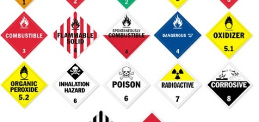 Hazardous Labels