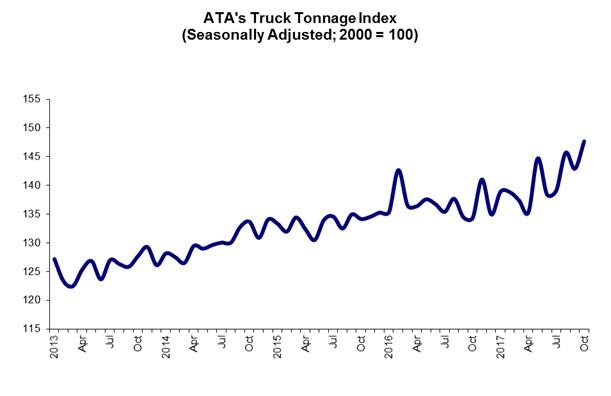 ATA 11 21 17 Tonnage Graphic