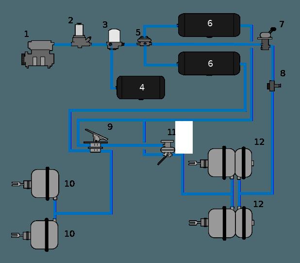 Air Brake System