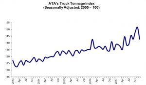 ATA Truck Tonnage Index Rose 3.7% in 2017, Tonnage Forecasts