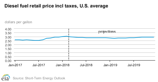EIA Diesel Fuel Retail Price Chart, Short Term Energy Outlook