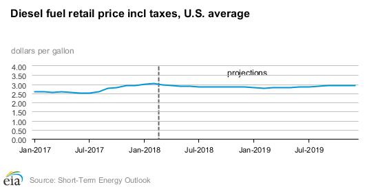 EIA diesel fuel retail price chart, gasoline consumption, gasoline consumption growth, US gasoline consumption, U.S. gasoline consumption