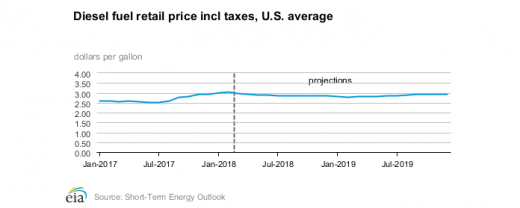 EIA diesel fuel retail price chart