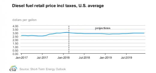 EIA diesel fuel retail price chart