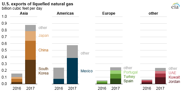 U.S. liquefied natural gas exports quadrupled in 2017