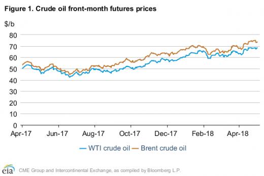 EIA raises crude oil price outlook