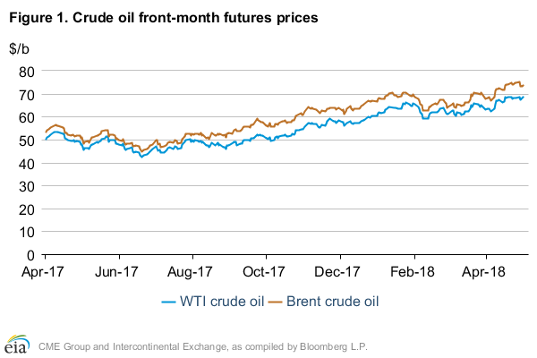 EIA raises crude oil price outlook