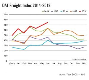 DAT Freight Index June 2018, June Freight Index
