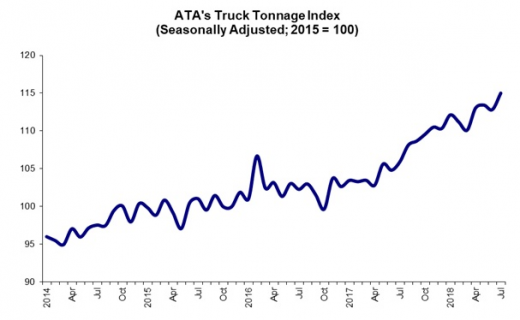 ATA Truck Tonnage Index Rose 1.9% in July