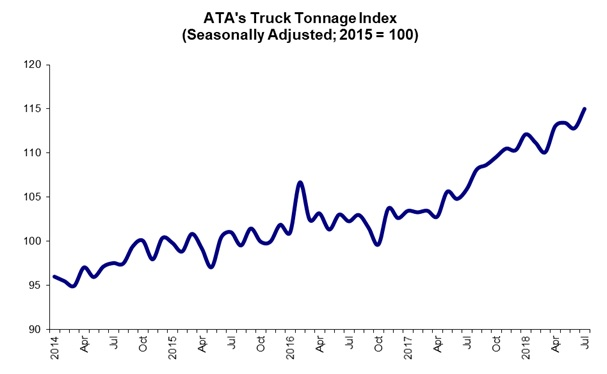 ATA Truck Tonnage Index Rose 1.9 in July 08 21 18 Tonnage graphic for web