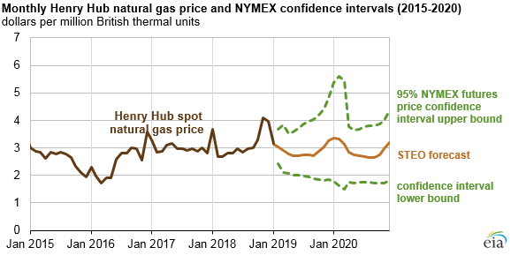 Monthly Henry Hub natural gas prices and NYMEX confidence intervals (2015-2020) EIA Chart