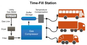 Example of a time-fill compressed natural gas (CNG) station configuration